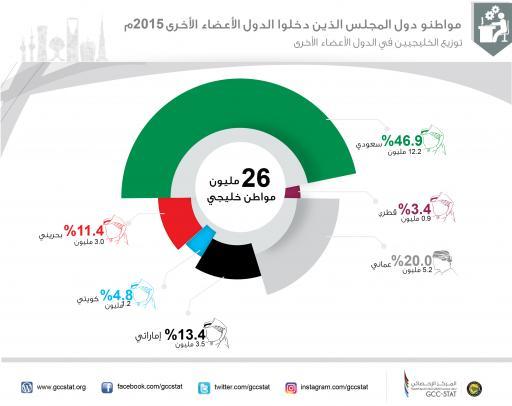 مواطنو دول مجلس التعاون الذين دخلوا الدول الأعضاء الأخرى 2015م (توزيع الخليجيين في الدول الأعضاء الأخرى)