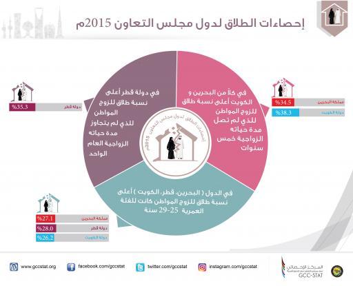 إحصاءات الطلاق لدول مجلس التعاون 2015م