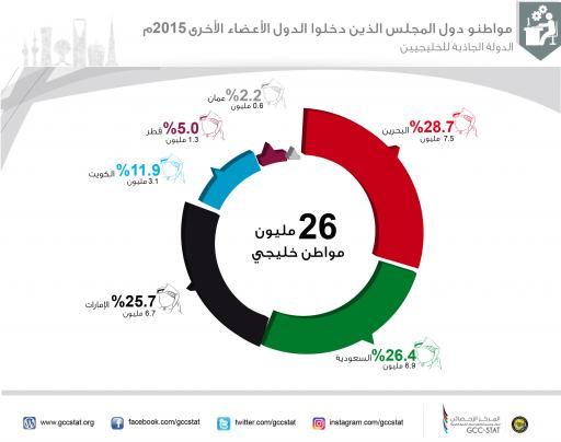 مواطنو دول المجلس الذين دخلوا دول الأعضاء الأخرى 2015م (الدولة الجاذبة للخاليجيين)