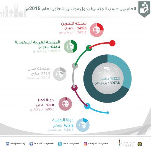 العاملين حسب الجنسية بدول مجلس التعاون لعام 2015م