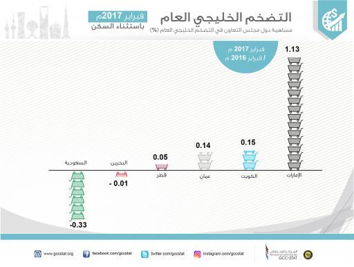 مساهمة دول مجلس التعاون في التضخم الخليجي العام (%)