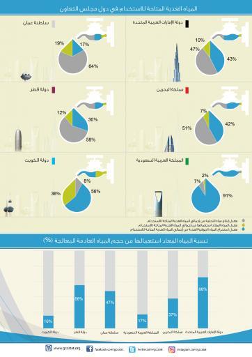 المياه العذبة المتاحة للاستخدام في دول مجلس التعاون