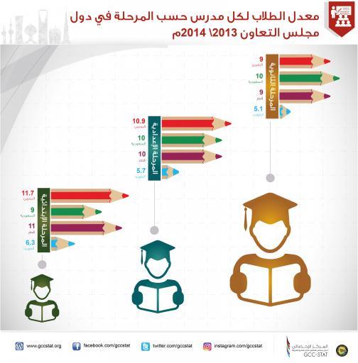معدل الطلاب لكل مدرس حسب المرحلة في دول مجلس التعاون 2013 2014م