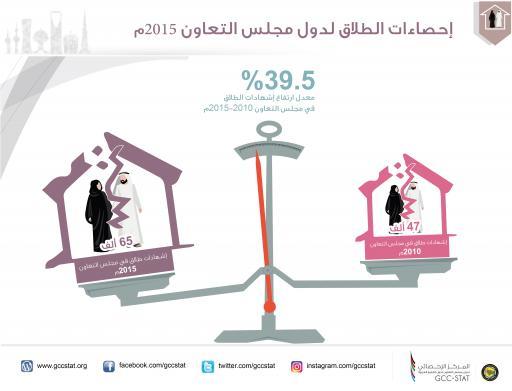 إحصاءات الطلاق لدول مجلس التعاون 2015م إشهادات الطلاق