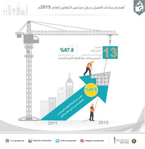 عدد العمال الوافدين 2015م
