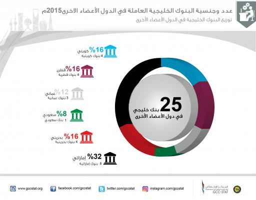 عدد وجنسية البنوك الخليجية العاملة في الدول الأعضاء الأخرى 2015م ( توزيع البنوك الخليجية في الدول الأعضاء الأخرى)