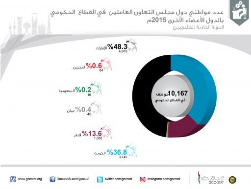 عدد مواطني دول مجلس التعاون العاملين في القطاع الحكومي بالدول الأعضاء الأخرى 2015م (الدولة الجاذبة للخليجيين)