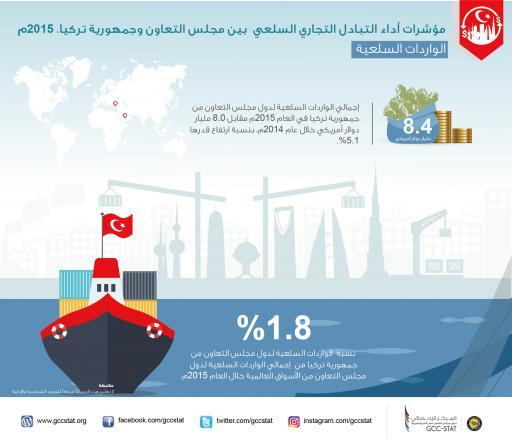 مؤشرات أداء التبادل التجاري لسلعي بين مجلس التعاون وجمهورية تركيا 2015م   الواردات السلعية
