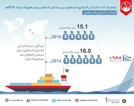 مؤشرات أداء التبادل التجاري السلعي بين مجلس التعاون وجمهورية تركيا   2015 التبادل التجاري السلعي