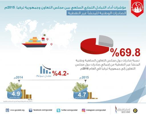 مؤشرات التبادل التجاري السلعي بين مجلس التعاون  وجمهورية تركيا  2015م الصادرات الوطنية للمنشأ غير النفطية