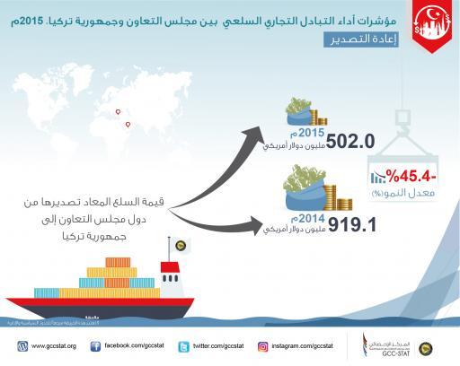 مؤشرات أداء التبادل التجاري السلعي بين مجلس التعاون وجمهورية تركيا 2015م  إعادة التصدير