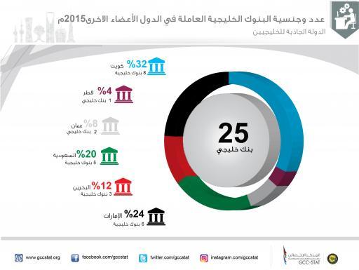 عدد وجنسية البنوك الخليجية العاملة في الدول الأعضاء الأخرى 2015م ( الدولة الجاذبة للخليجيين)