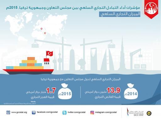 مؤشرات أداء التبادل التجاري السلعي بين مجلس التعاون وجمهورية تركيا 2015م الميزات التجارية السلعي
