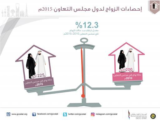إحصاءات الزواج لدول مجلس التعاون 2015م