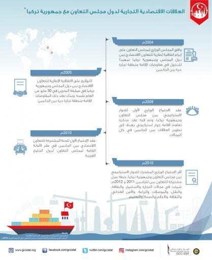 العلاقات الاقتصادية التجارية لدول مجلس التعاون مع جمهورية تركيا