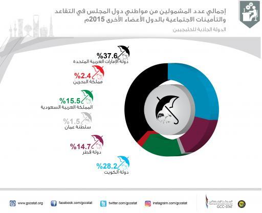 إجمالي عدد المشمولين من مواطني دول المجلس في التقاعد والتأمينات الاجتماعية بالدول الأعضاء الأخرى 2015م (الدولة الجاذبة للخليجيين)